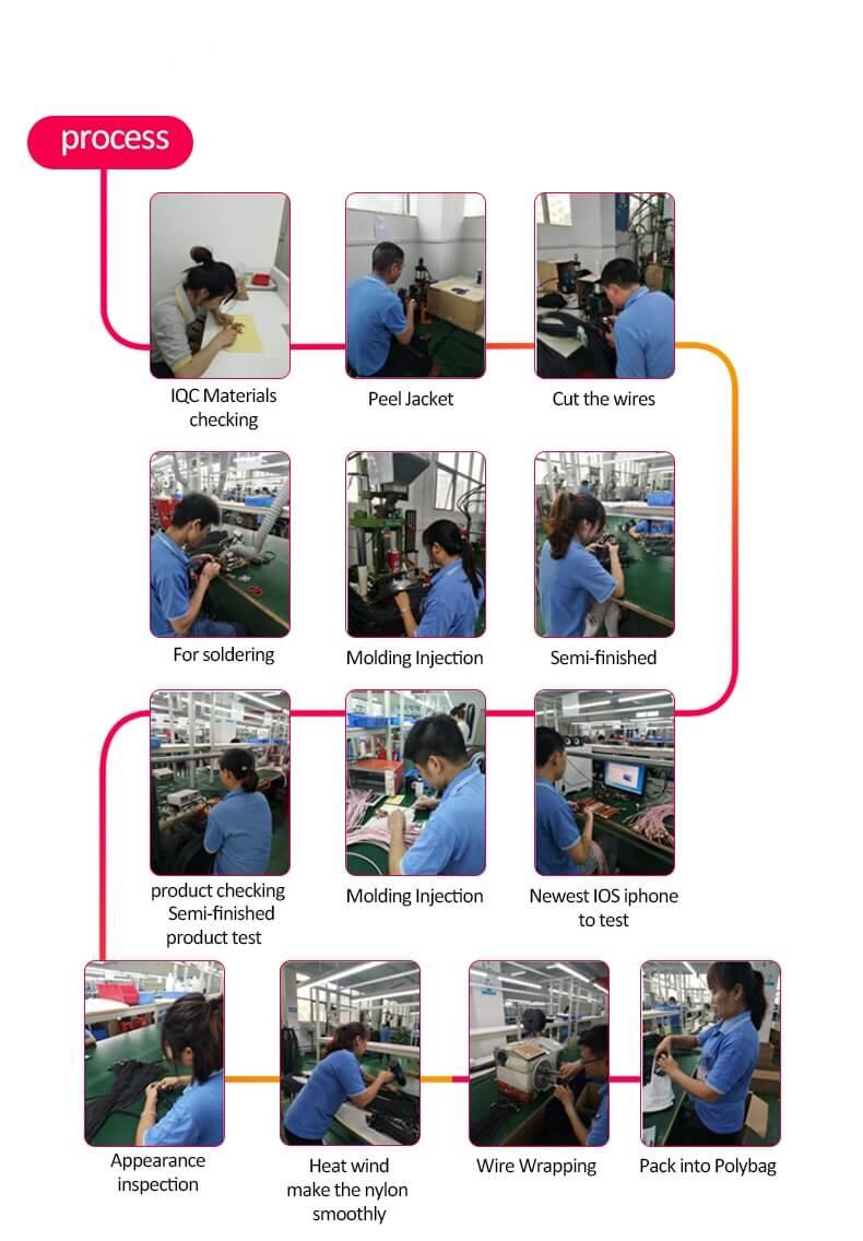 USB Cable prodution process